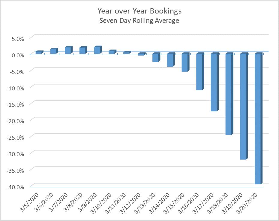 Bookings Decline