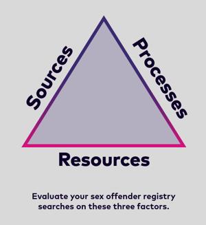 SOR Sources Processes Resources