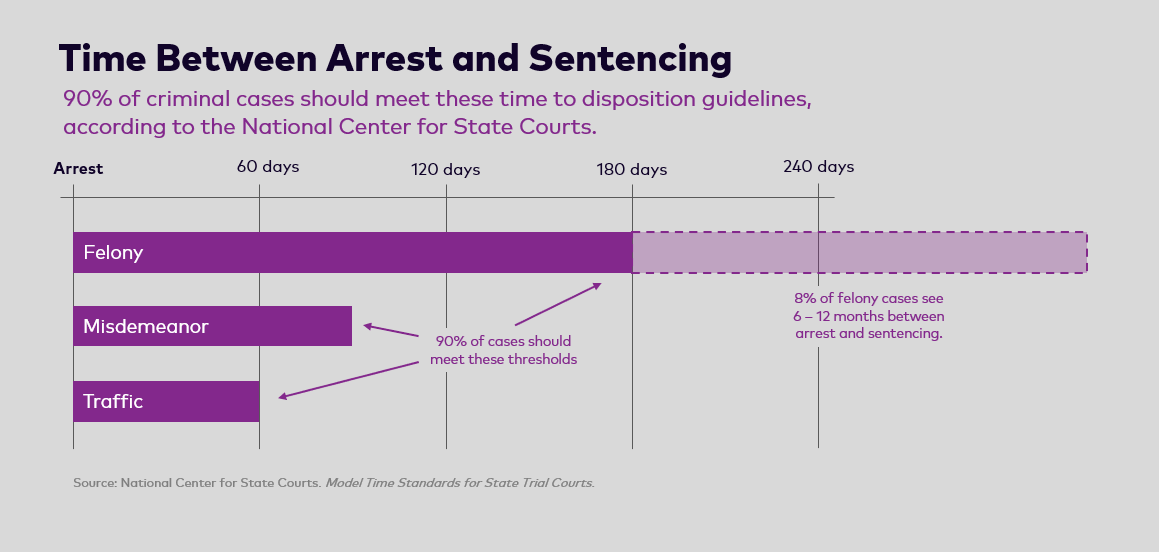 90% of felony cases should be disposed within 180 days. The other 10% can take up to a year or longer.