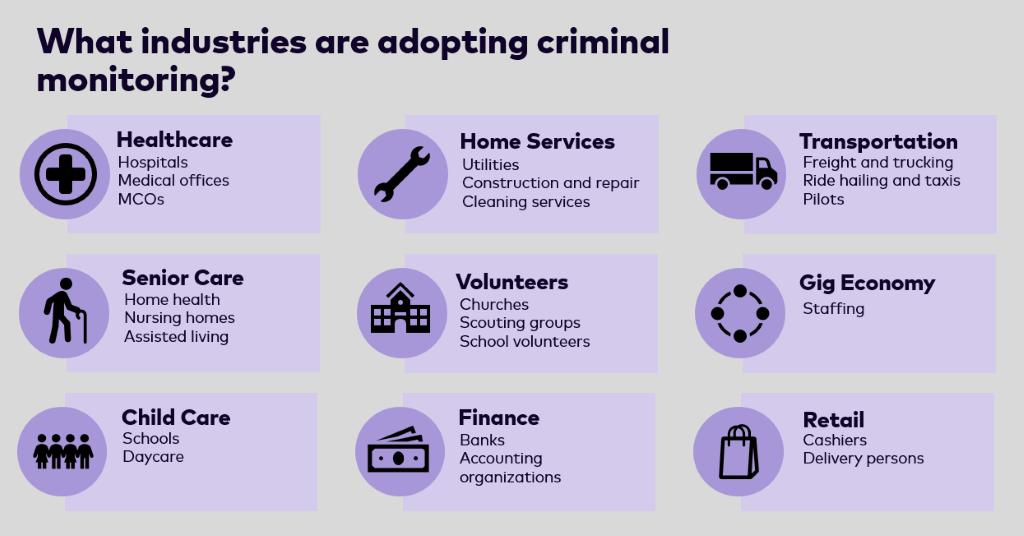 What industries are adopting criminal monitoring?